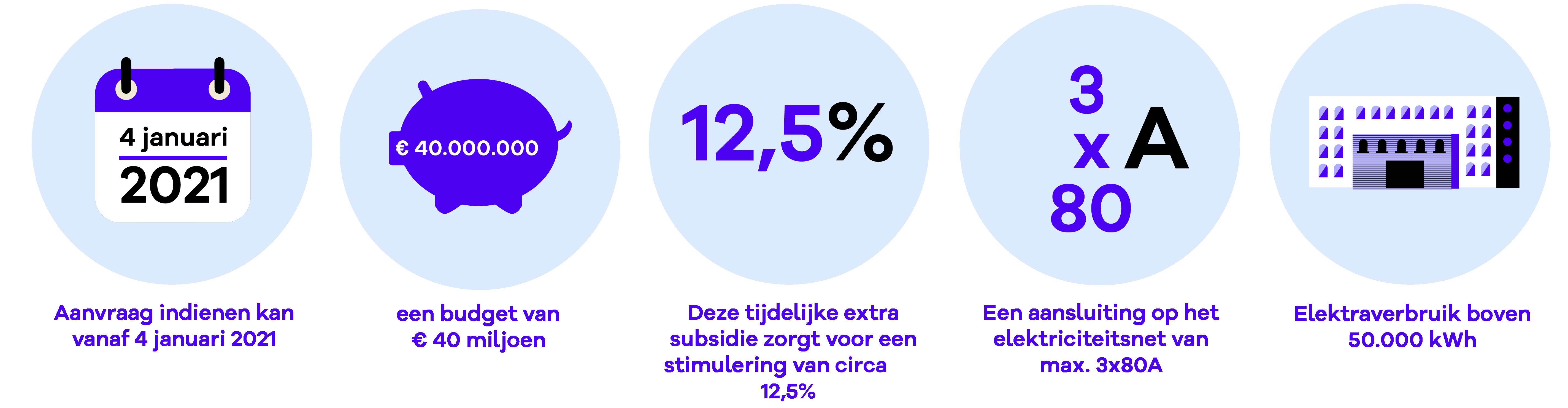 ISDE subsidie